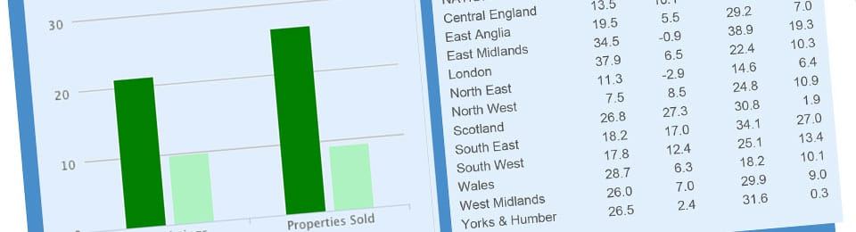 Property Activity Index