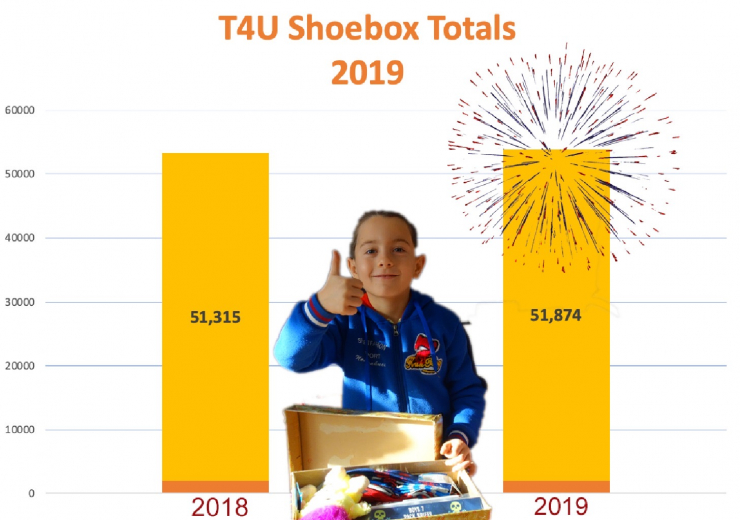 Christmas Shoebox Box Count 2019